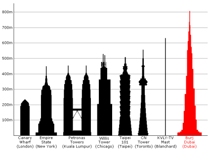 Burj Dubai Relative Height